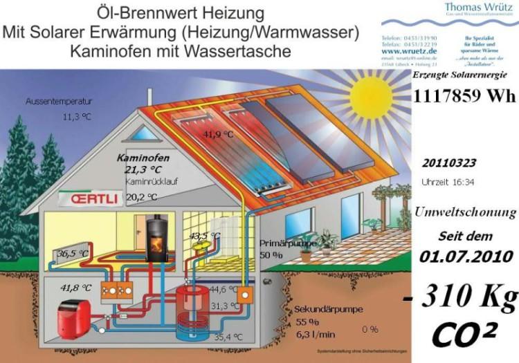 Schema einer Ölbrennwert-Anlage mit Solarunterstützung und Kaminofen mit Wassertasche
